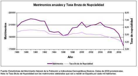 Nupcialidad en España, 1986-2009.